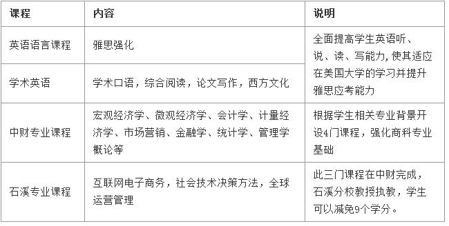 美國碩士留學預科.png